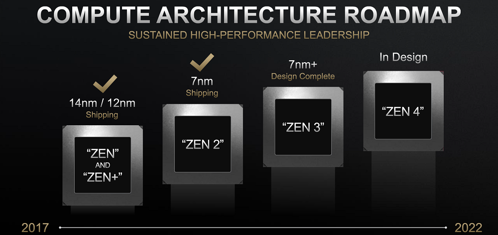 201859-AMD-Zen-Roadmap-2060x1159.png