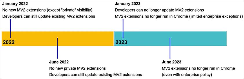 194352-Manifest%20V3%20transition%20plan